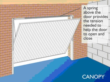 Garador Provide Some Of The Most Advanced Garage Door Systems Available In  The UK And Both Companies Provide Quality Doors That Complement Our  Excellent ...